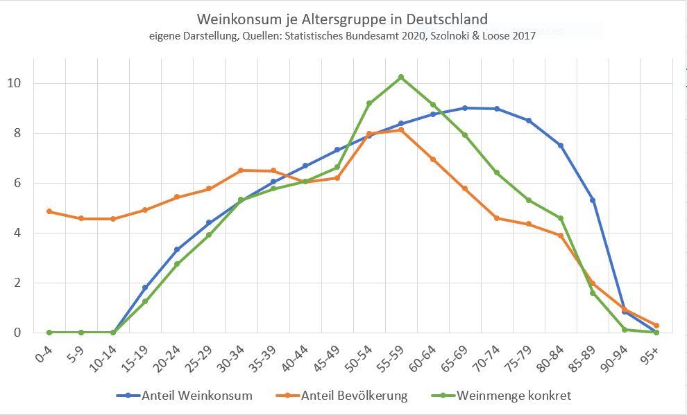 Weinkonsum Bevölkerung Deutschland