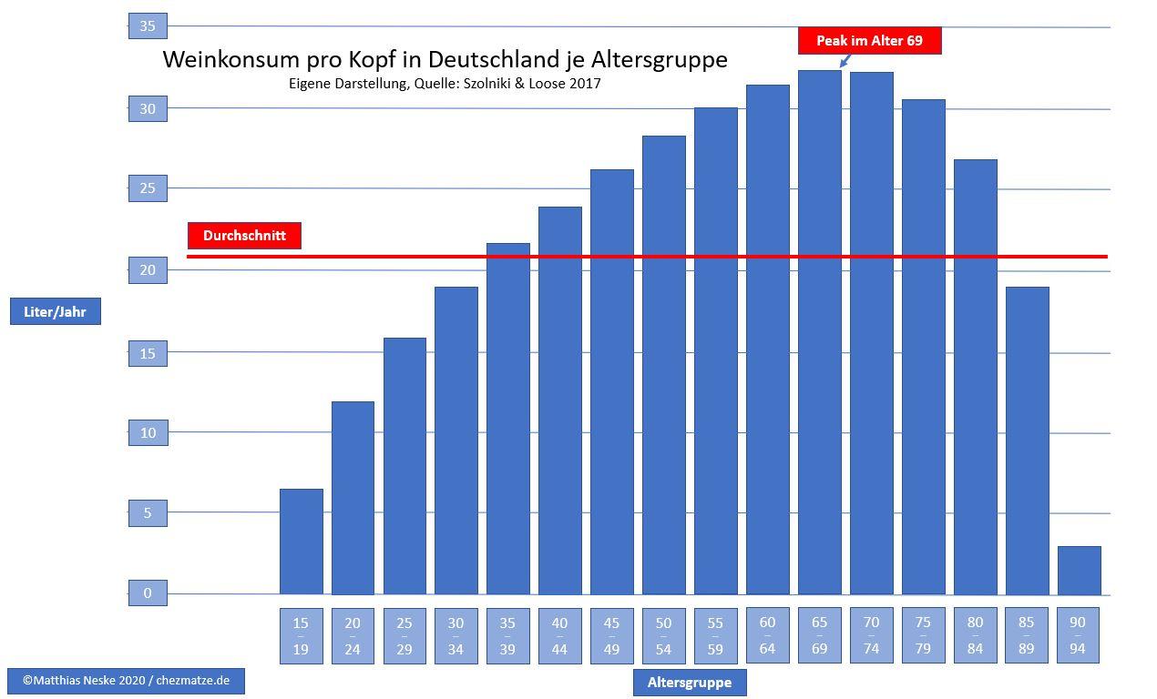 Weinkonsum Altersgruppe Deutschland